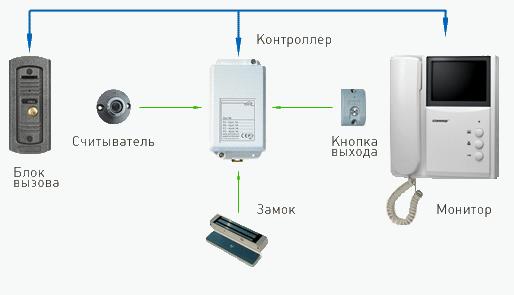 Системы контроля доступа в